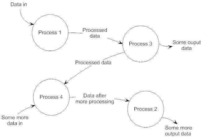 How to Draw Data Flow Diagrams - IRM Training